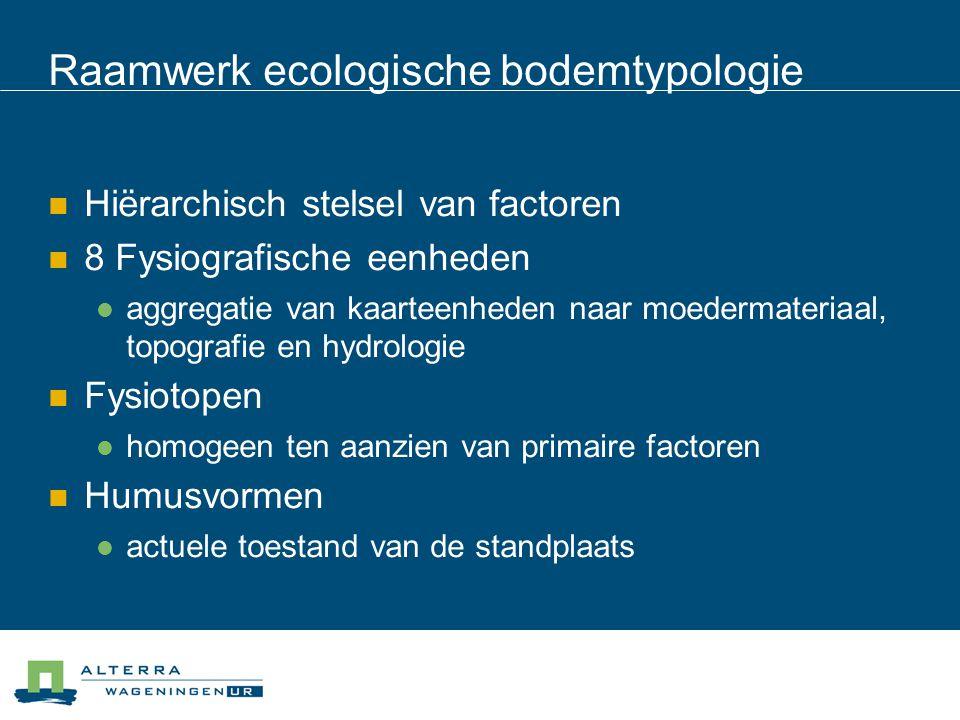 Raamwerk ecologische bodemtypologie
