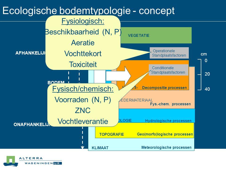 Ecologische bodemtypologie - concept