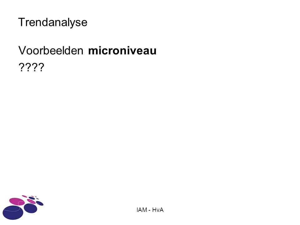 Voorbeelden microniveau