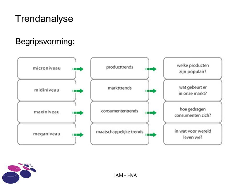 Trendanalyse Begripsvorming: IAM - HvA