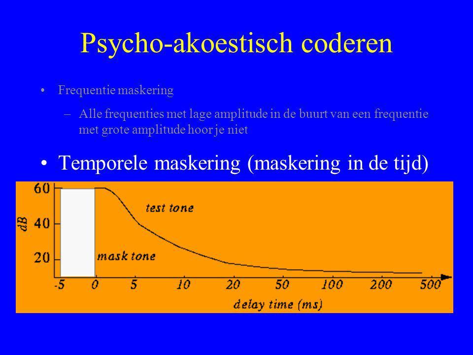 Psycho-akoestisch coderen