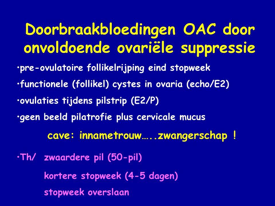 Doorbraakbloedingen OAC door onvoldoende ovariële suppressie