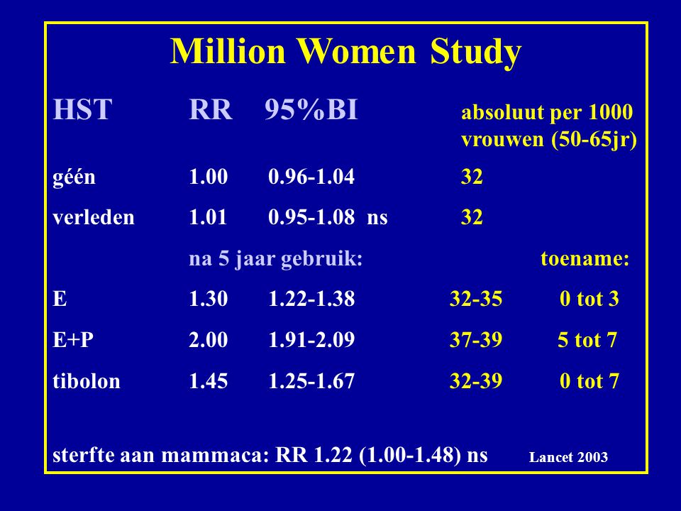 Million Women Study HST RR 95%BI absoluut per 1000 vrouwen (50-65jr)