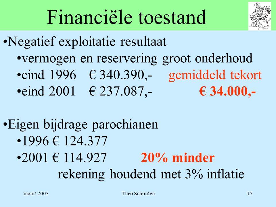 Financiële toestand Negatief exploitatie resultaat