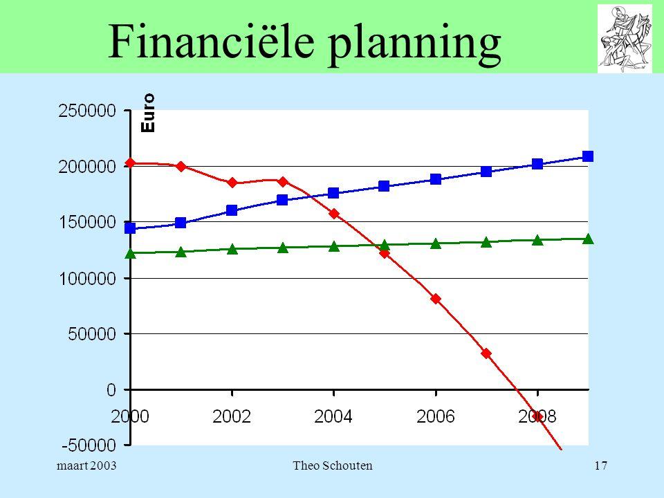 Financiële planning maart 2003 Theo Schouten
