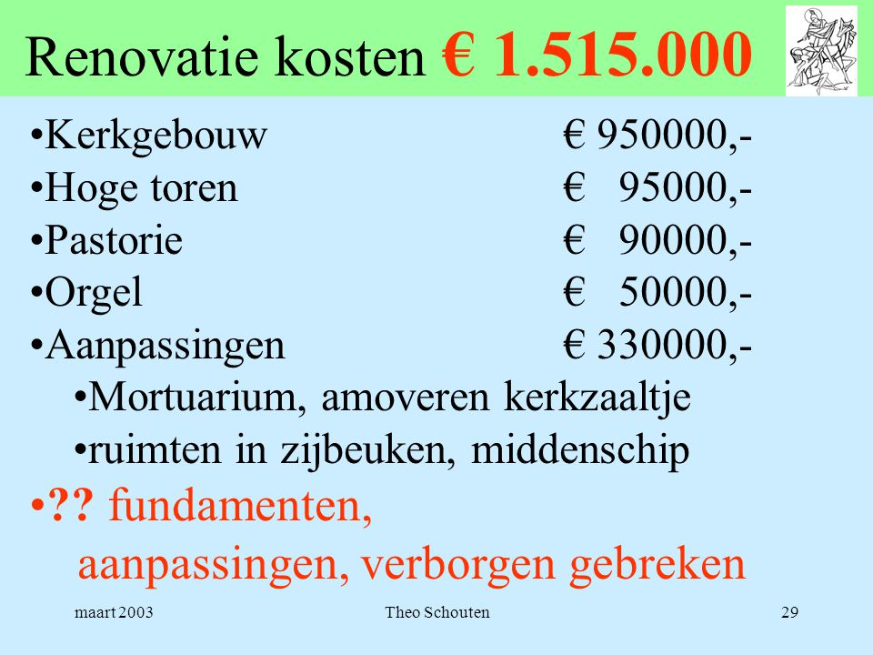 Renovatie kosten € 1.515.000 Kerkgebouw € 950000,- Hoge toren € 95000,- Pastorie € 90000,-