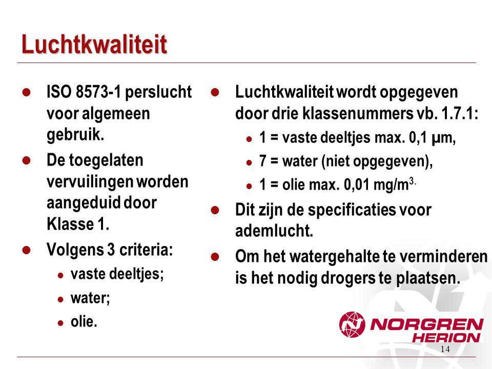 Luchtkwaliteit ISO 8573-1 perslucht voor algemeen gebruik.