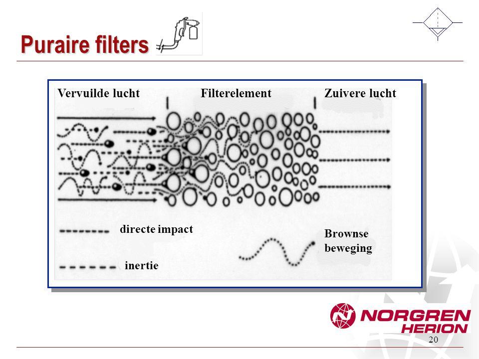 Puraire filters Vervuilde lucht Filterelement Zuivere lucht