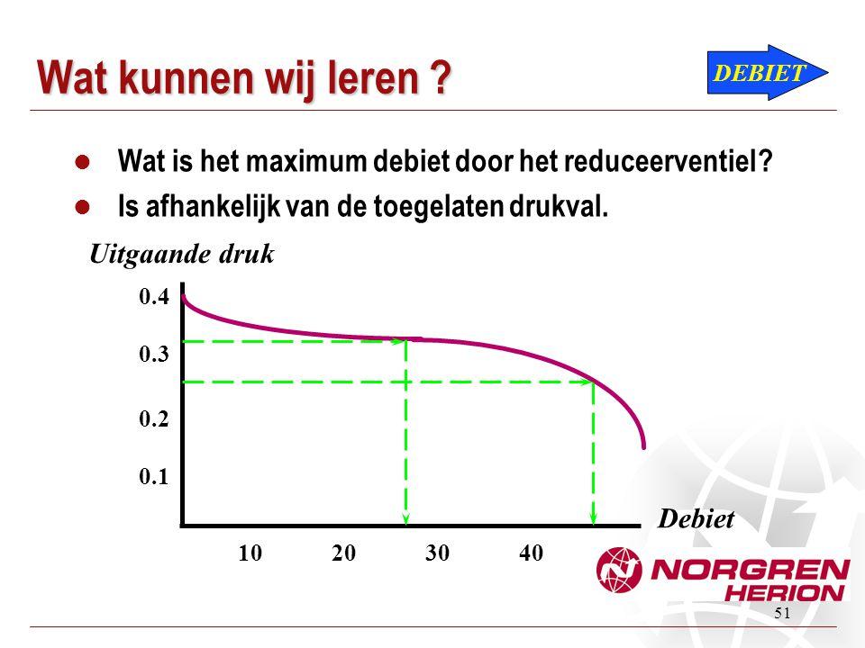 Wat kunnen wij leren DEBIET. Wat is het maximum debiet door het reduceerventiel Is afhankelijk van de toegelaten drukval.