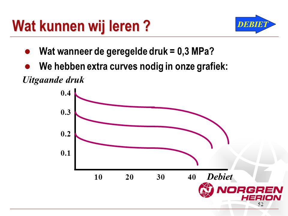 Wat kunnen wij leren Wat wanneer de geregelde druk = 0,3 MPa