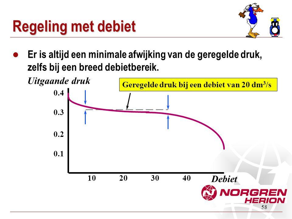 Regeling met debiet Er is altijd een minimale afwijking van de geregelde druk, zelfs bij een breed debietbereik.