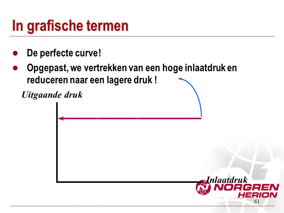 In grafische termen De perfecte curve !