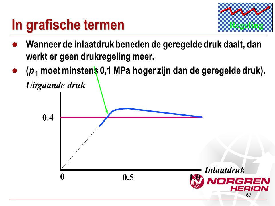 Regeling In grafische termen. Wanneer de inlaatdruk beneden de geregelde druk daalt, dan werkt er geen drukregeling meer.