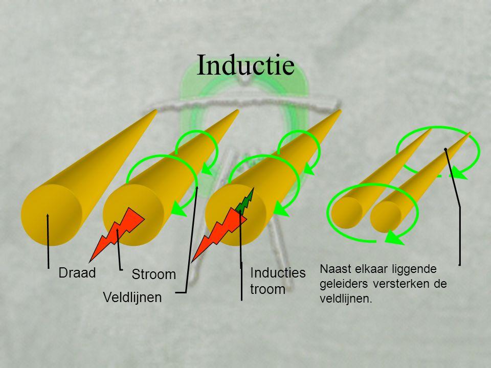 Inductie Draad Stroom Inductiestroom Veldlijnen