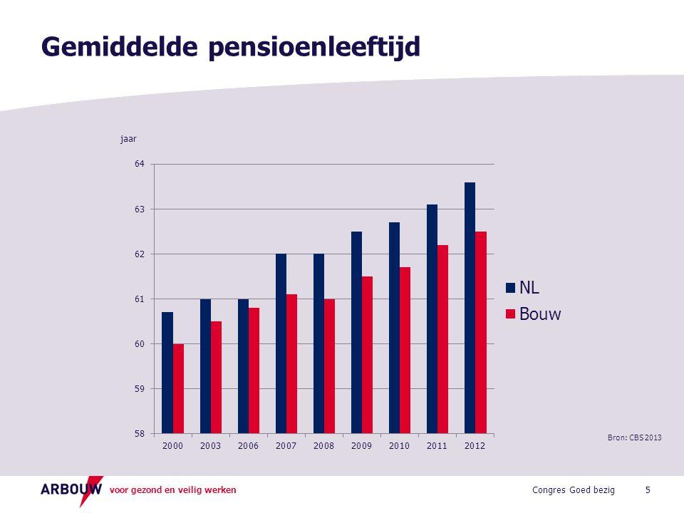 Gemiddelde pensioenleeftijd