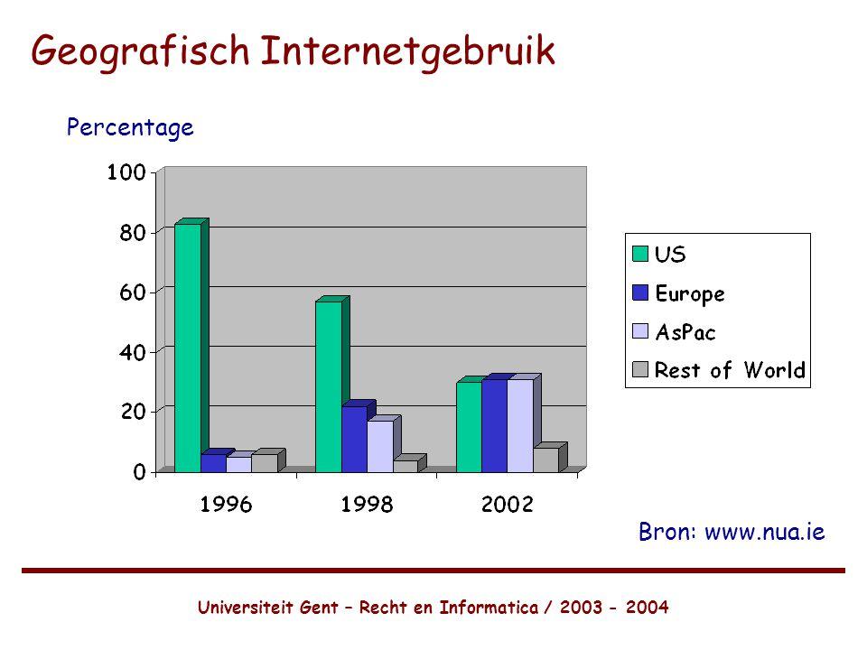 Geografisch Internetgebruik