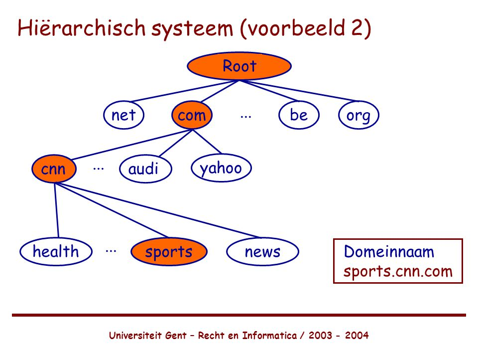Hiërarchisch systeem (voorbeeld 2)