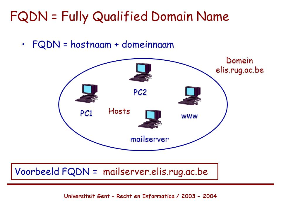 FQDN = Fully Qualified Domain Name
