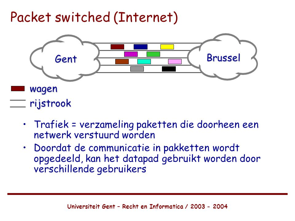 Packet switched (Internet)