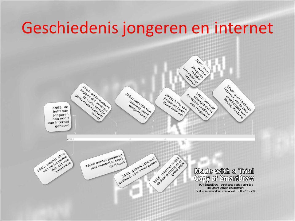 Geschiedenis jongeren en internet