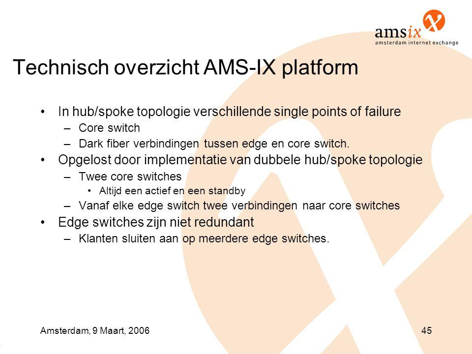 Technisch overzicht AMS-IX platform