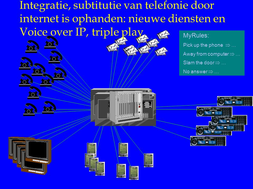 Internet Diensten Integratie, subtitutie van telefonie door internet is ophanden: nieuwe diensten en Voice over IP, triple play.
