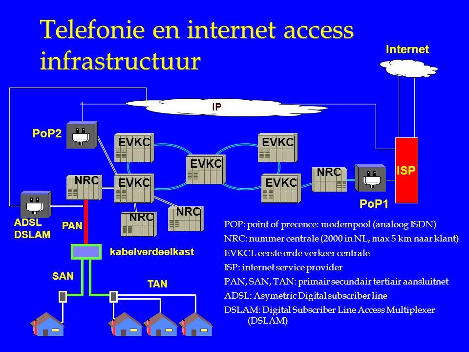Telefonie en internet access infrastructuur