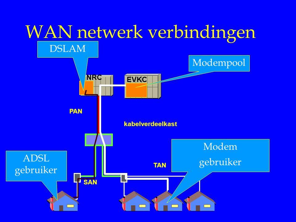 WAN netwerk verbindingen