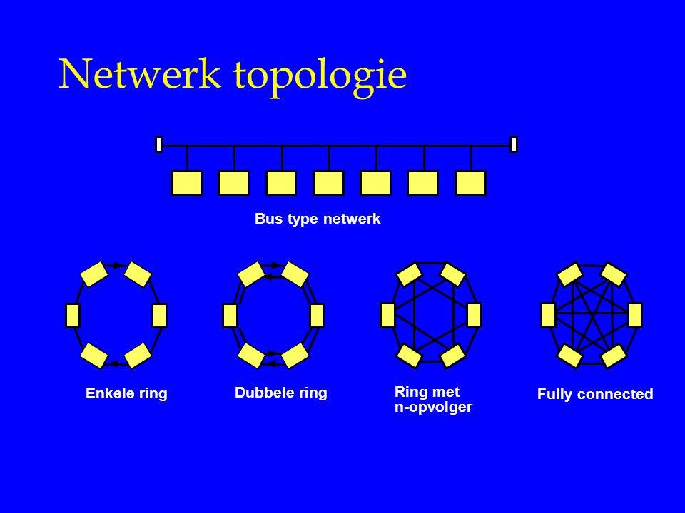 Netwerk topologie Bus type netwerk Enkele ring Dubbele ring Ring met