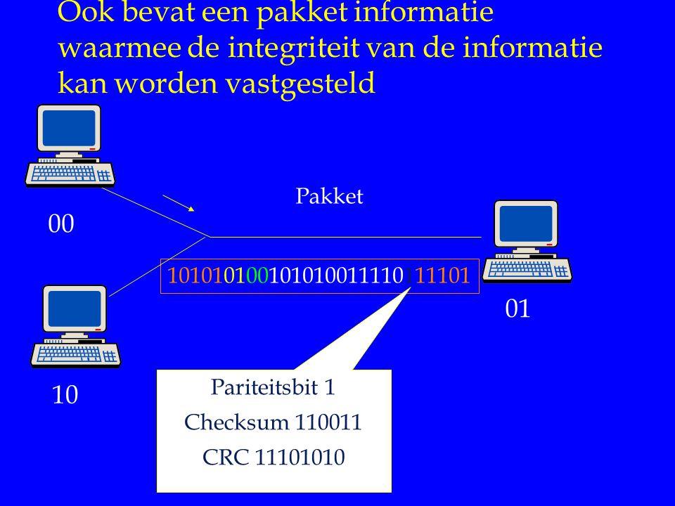 Internet Diensten Ook bevat een pakket informatie waarmee de integriteit van de informatie kan worden vastgesteld.