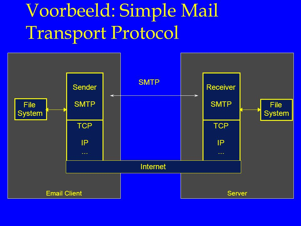 Voorbeeld: Simple Mail Transport Protocol
