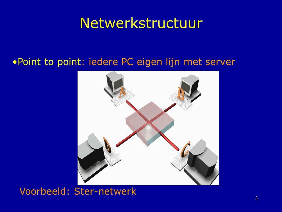Netwerkstructuur Point to point: iedere PC eigen lijn met server