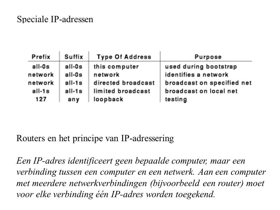 Speciale IP-adressen Routers en het principe van IP-adressering.