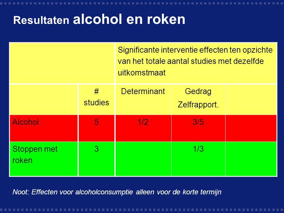 Resultaten alcohol en roken