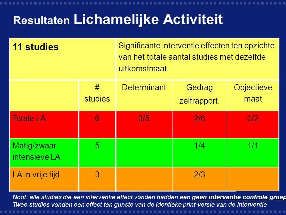 Resultaten Lichamelijke Activiteit