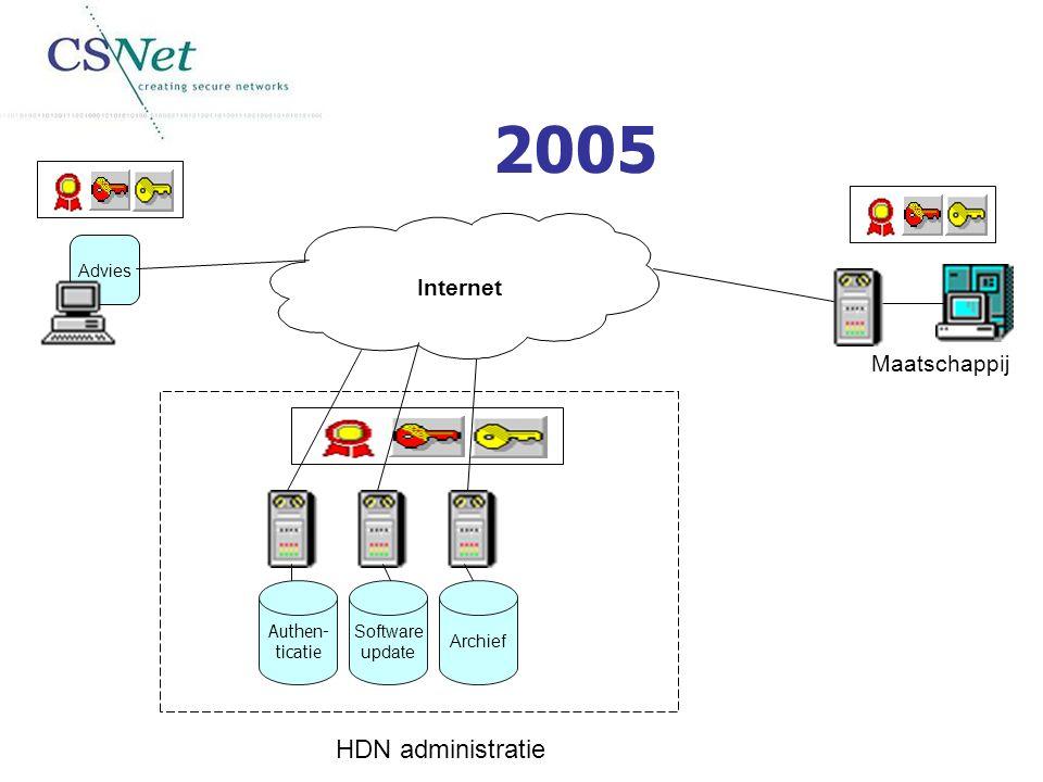 2005 HDN administratie Internet Maatschappij Advies Authen- ticatie