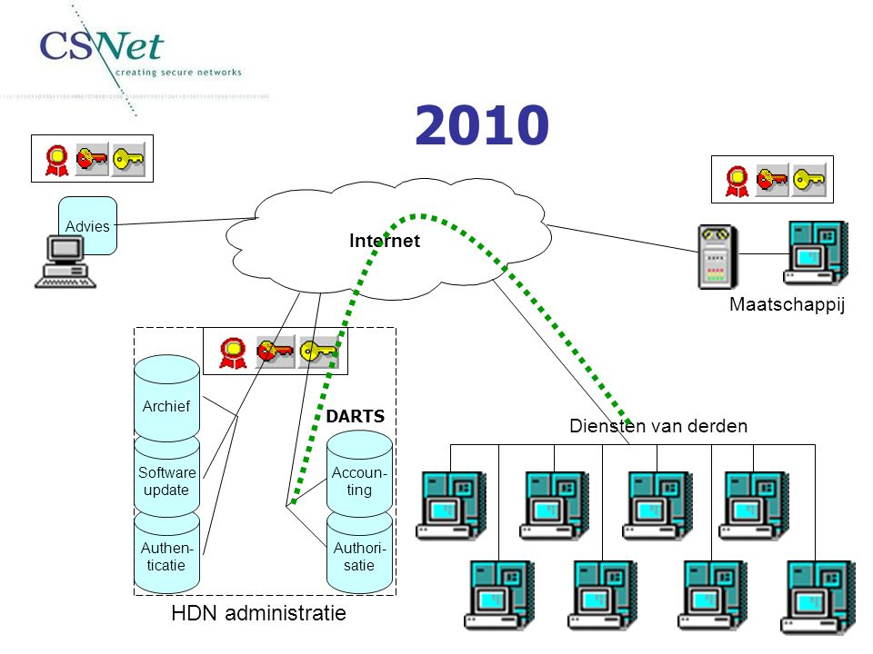 2010 HDN administratie Internet Maatschappij Diensten van derden DARTS