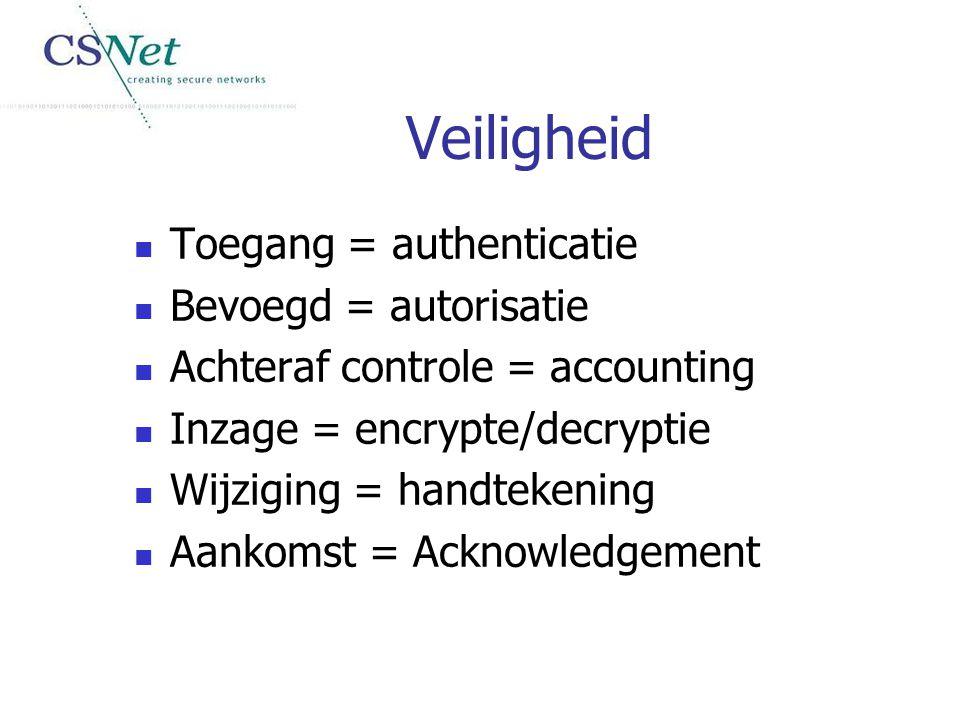 Veiligheid Toegang = authenticatie Bevoegd = autorisatie