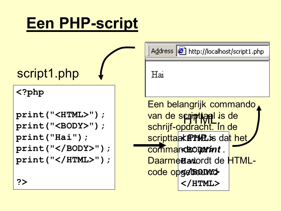 Een PHP-script script1.php HTML: < php print( <HTML> );
