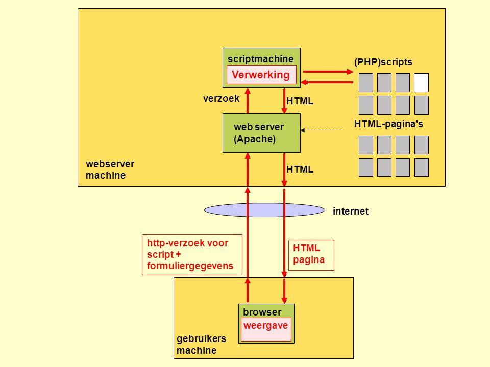 Verwerking scriptmachine(PHP parser) (PHP)scripts verzoek HTML