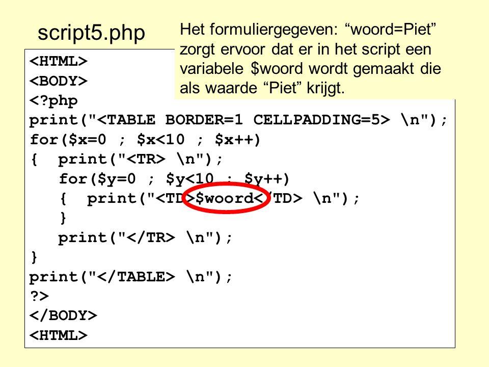 script5.php Het formuliergegeven: woord=Piet zorgt ervoor dat er in het script een variabele $woord wordt gemaakt die als waarde Piet krijgt.