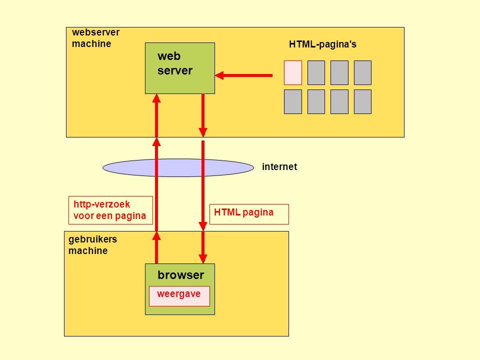 web server browser webserver machine HTML-pagina s internet