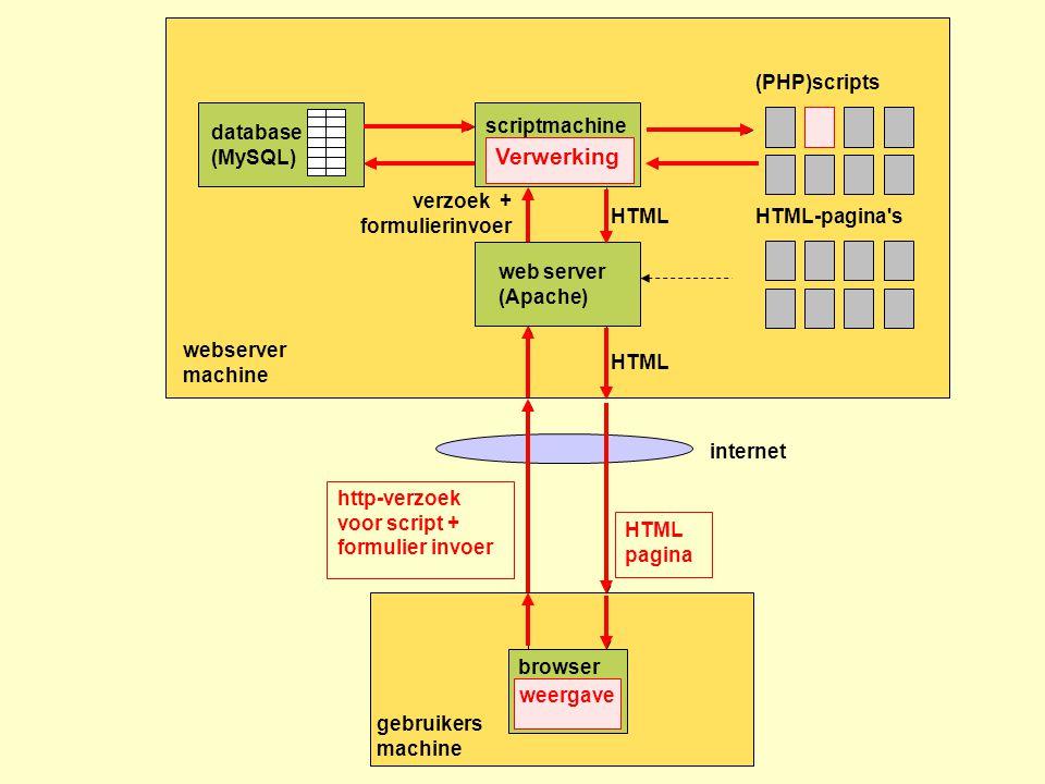 Verwerking (PHP)scripts scriptmachine(PHP parser) database (MySQL)