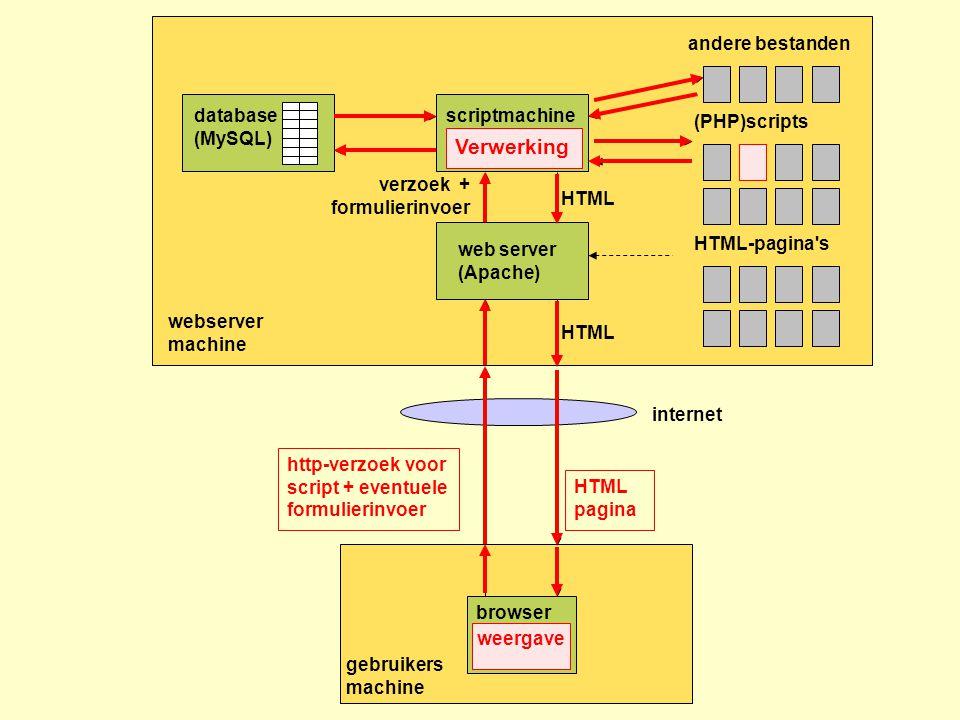 Verwerking andere bestanden database (MySQL) scriptmachine(PHP parser)