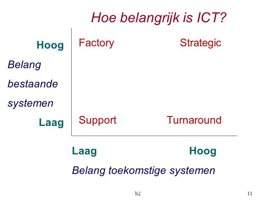 Hoe belangrijk is ICT Factory Strategic Hoog Belang bestaande