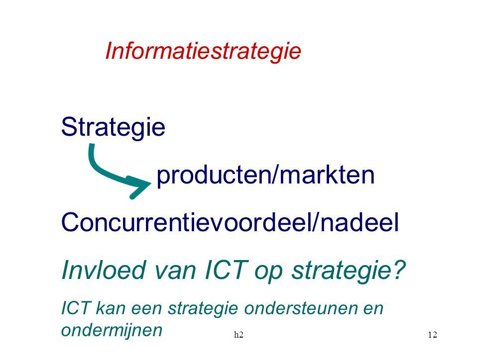 Concurrentievoordeel/nadeel Invloed van ICT op strategie