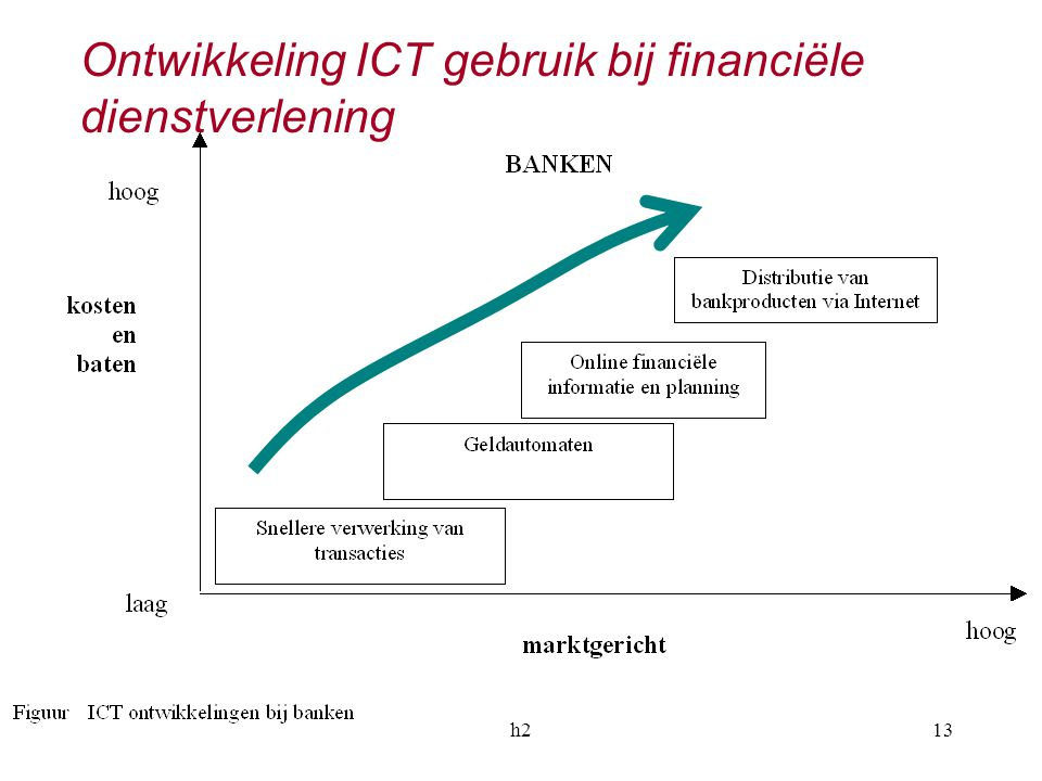 Ontwikkeling ICT gebruik bij financiële dienstverlening