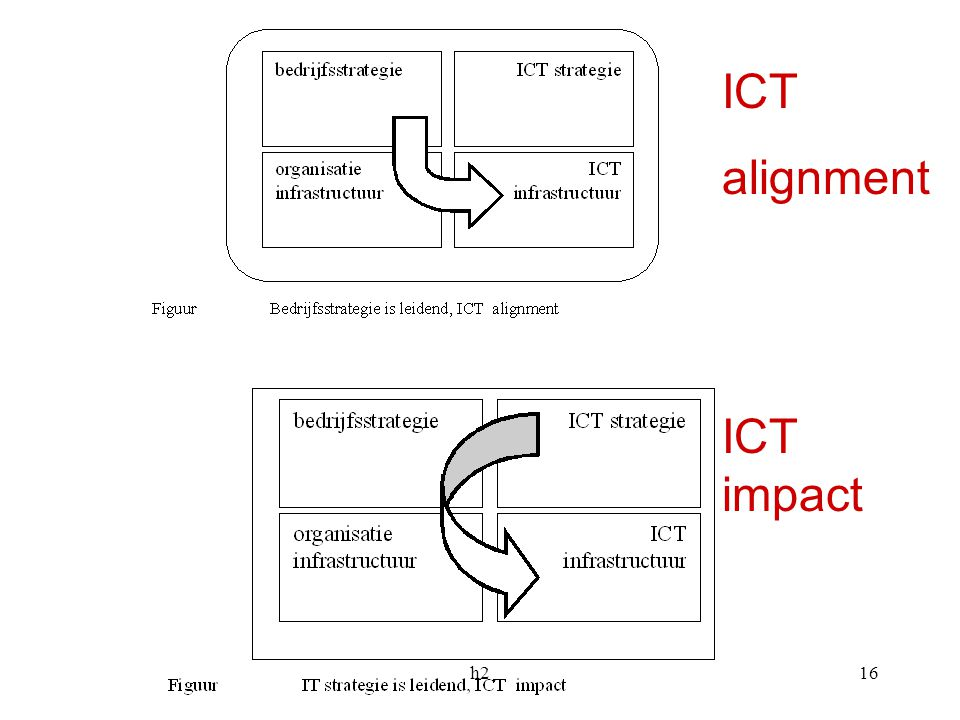 ICT alignment ICT impact h2