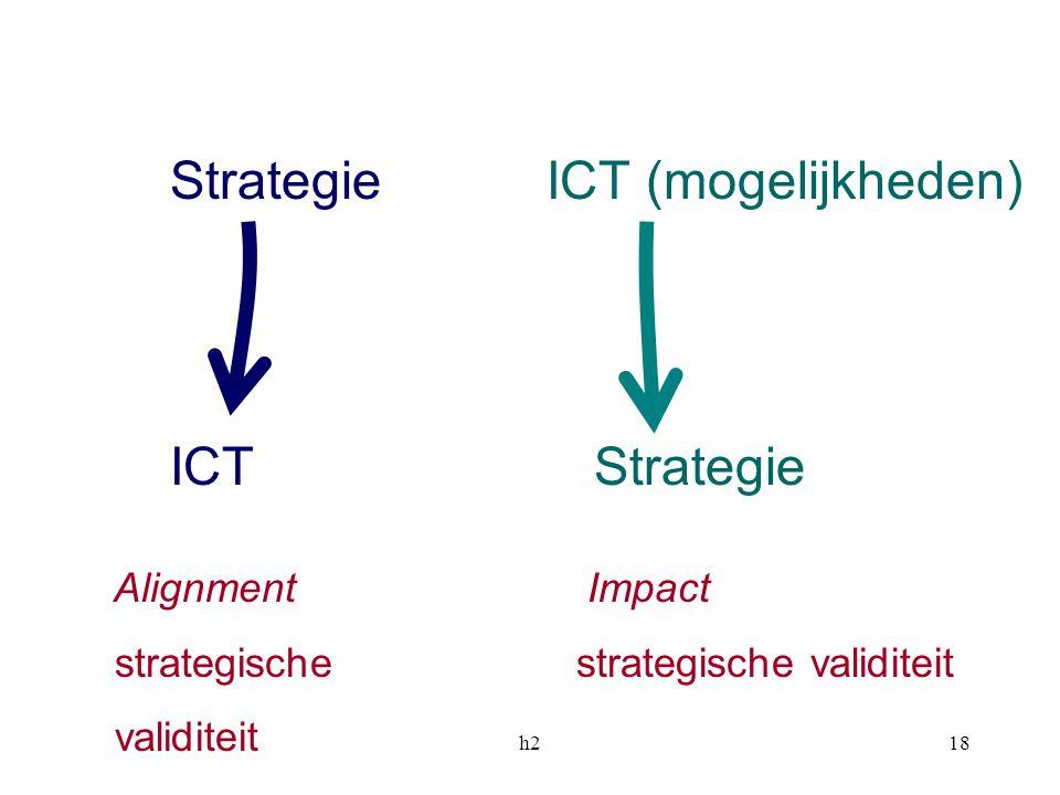 Strategie ICT (mogelijkheden)