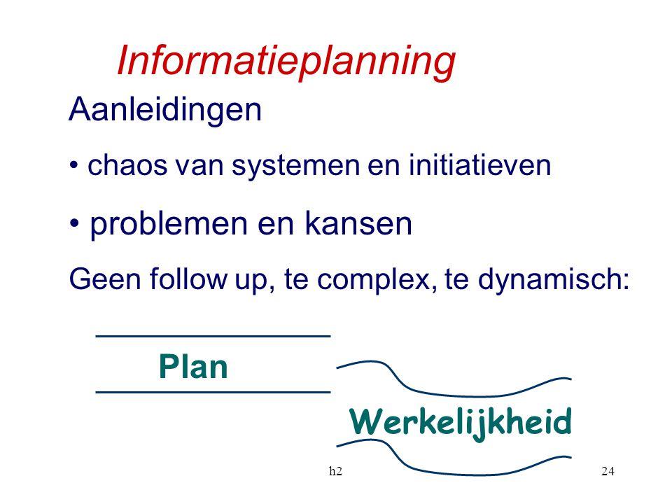 Informatieplanning Aanleidingen problemen en kansen Plan Werkelijkheid